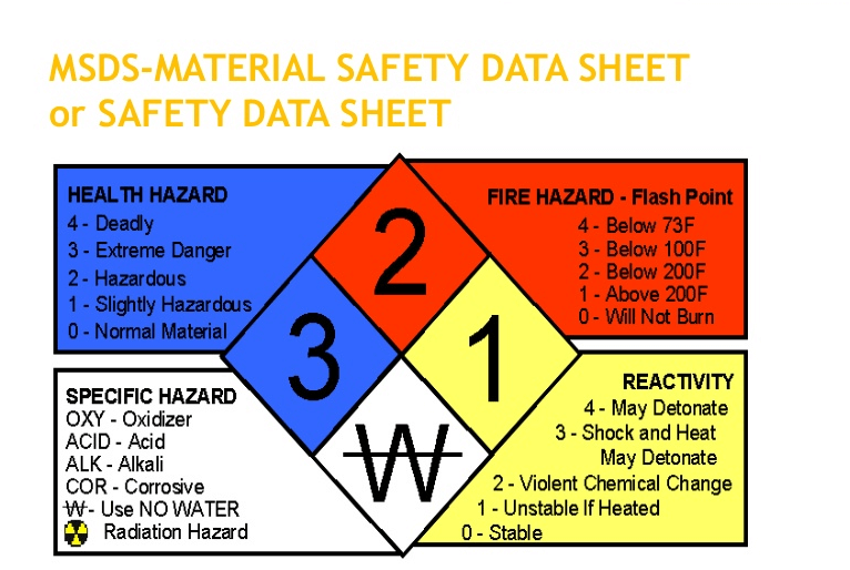 MSDS là Material Safety Data Sheet