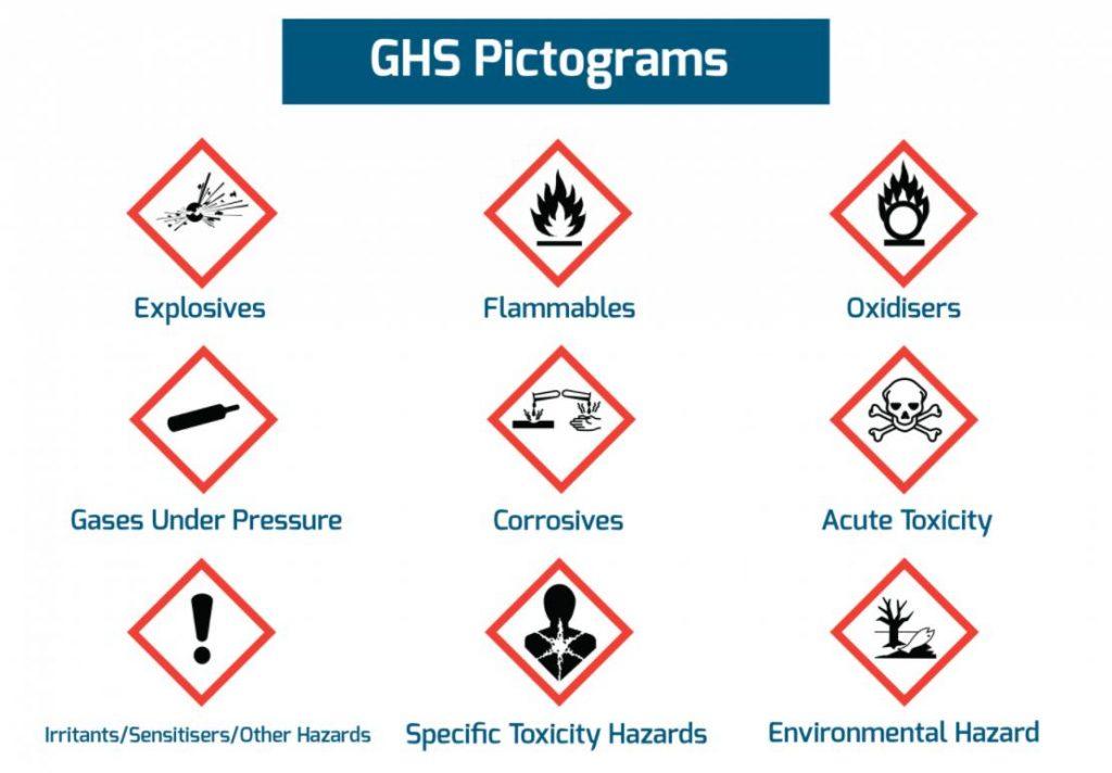 phân loại hóa chất nguy hiểm